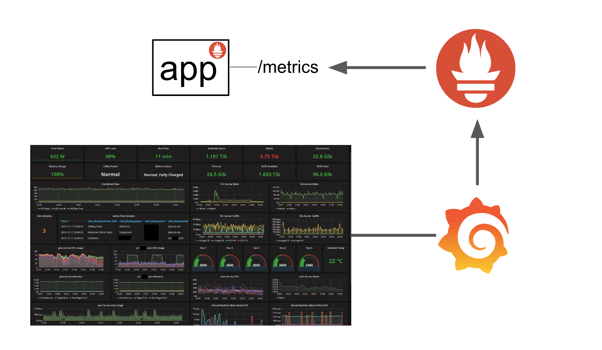 From app to Grafana